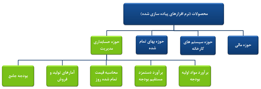حوزه حسابداری مدیریت
